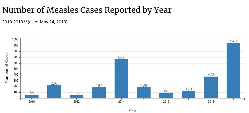 Each Case Of Measles Costs 33000 There >> News About Measles On Twitter