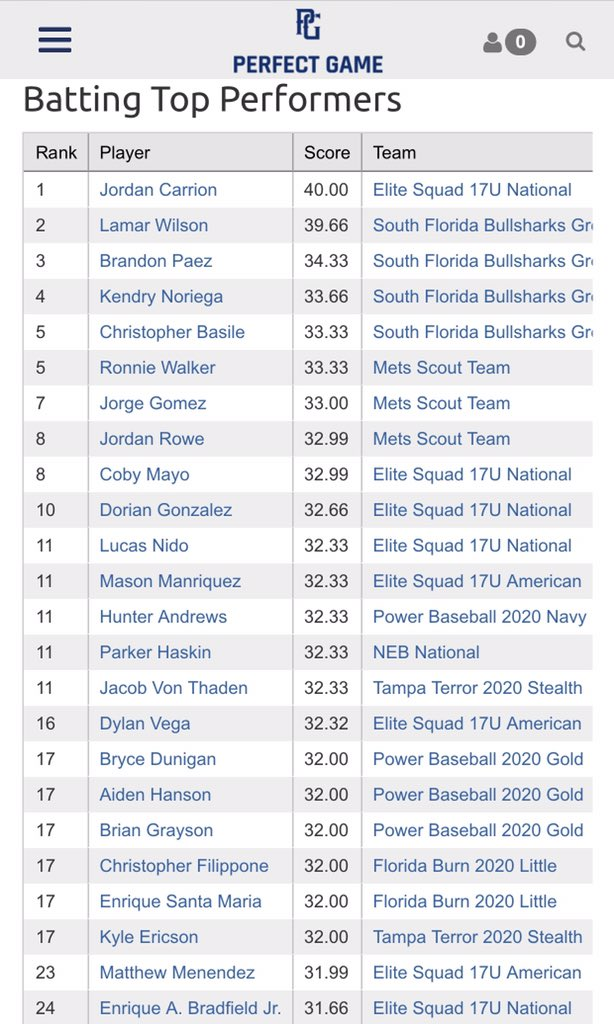 """Congrats to @MGMenendez21, his @ESB17uAmerican teammates and other @EliteSquad players for making the 2019 WWBA 18U East Memorial Day Classic """"TOP PERFORMERS AND DAILY LEADERS.""""  Great start to the summer boys, keep grinding!🔥 #SquadUp ⚾️⚫️🔴 @House_Of_Grind @PG_Tourney"""