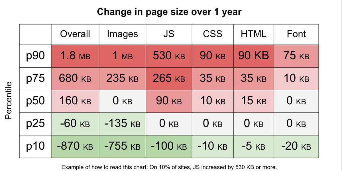 Table of percentiles of web sites by size and change over the past year overall and by technology