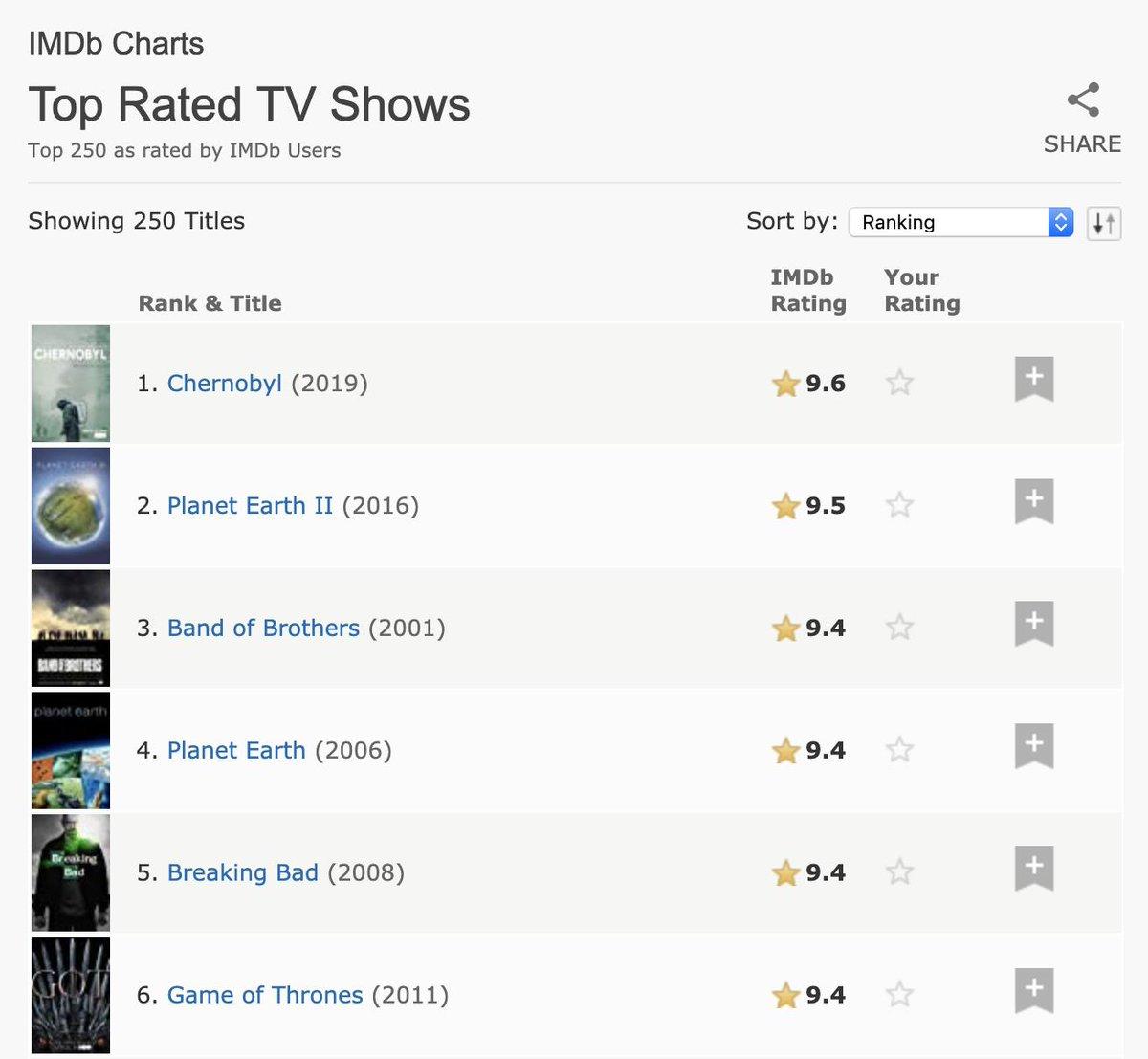 imdb chernobyl