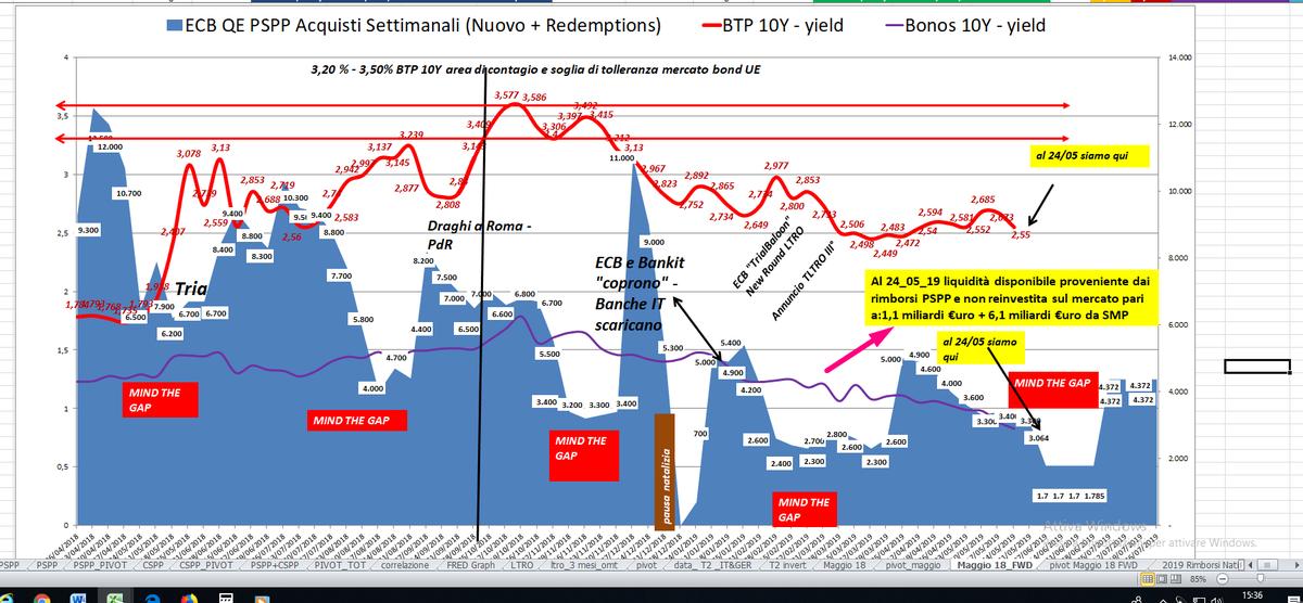5de9a2993 In tutto il mese di maggio la liquidità disponibile da scadenze di inizio  mese  è stata distribuita settimanalmente sopra media da qui BTP a 2 ...