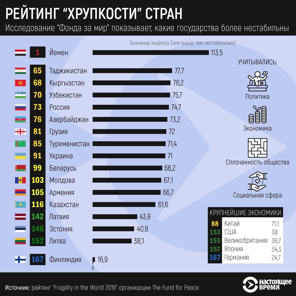 какой место занимает казахстан в мире