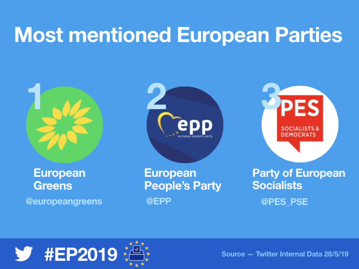 Reflecting the #TellEurope debate, the most mentioned candidates and parties over the election weekend were:   Candidates  @TimmermansEU  @ManfredWeber  @SkaKeller  Parties  @europeangreens  @EPP   @PES_PSE  #EUElections2019<br>http://pic.twitter.com/7CSghEfgTl