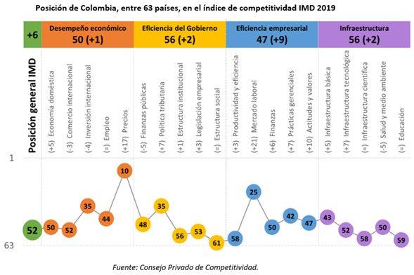 Mincomercio Colombia S Tweet La Reactivacióneconómica Se
