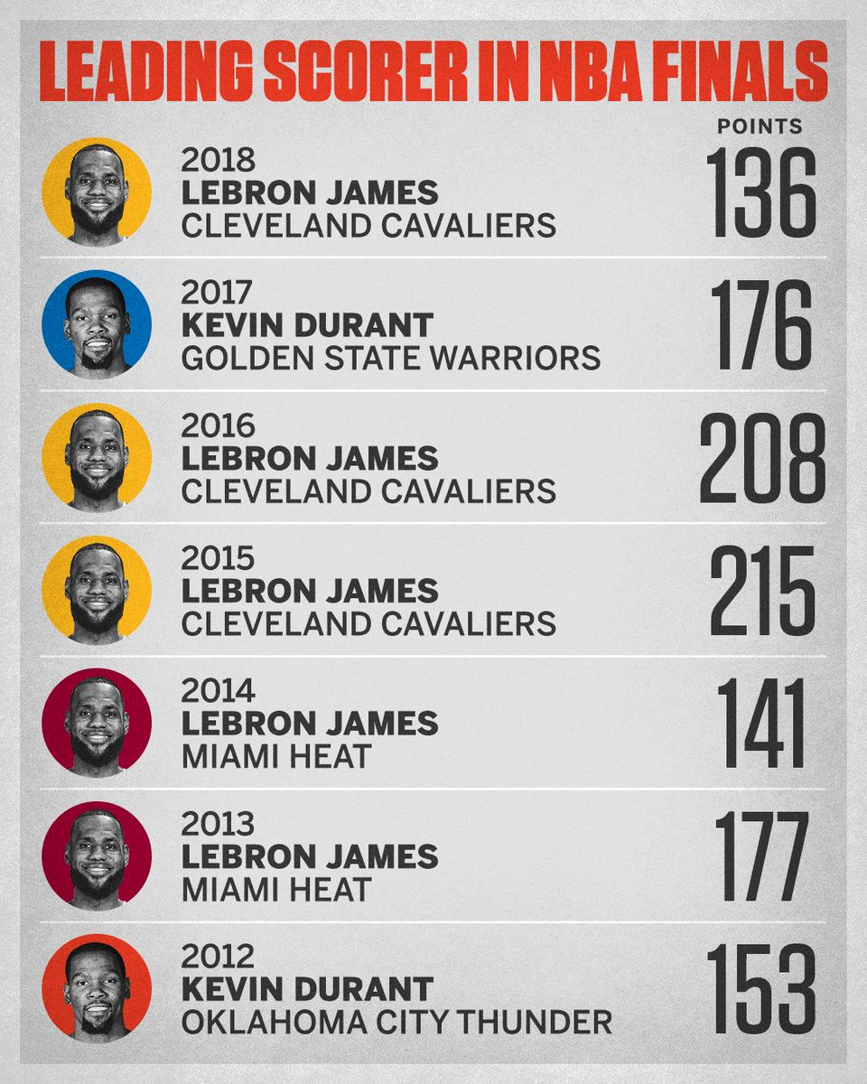 LeBron James: Either LeBron James Or Kevin Durant Has Led