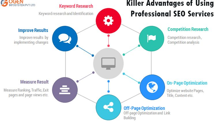 The main motto of having an online website is to gain the attention of maximum target audience. Know the Killer Advantages Of Using Professional SEO Services. https://urlzs.com/W3QsR   #websiteDesigning #SEO #SearchEngineOptimization #Google #WebsiteRanking #GoogleSearch #Googleit