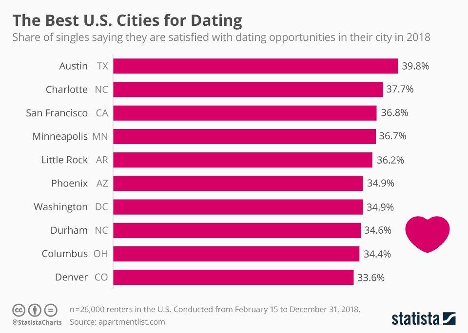 Profil overskrifter for online dating