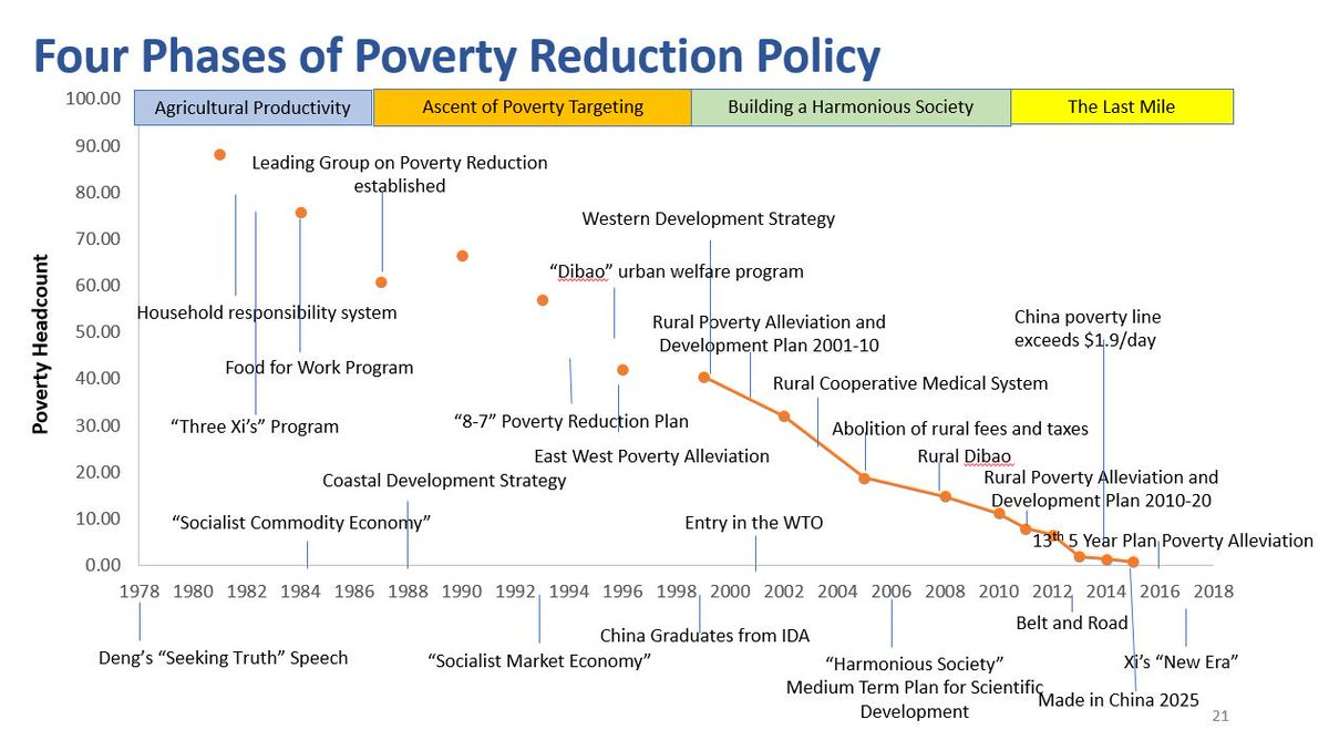 From my speech on #China's success in poverty reduction: Tremendous efforts in the past 40 years in reforms and targeted intervention.  Going forward, the fiscal system will likely have to play a bigger role to sustain the progress.