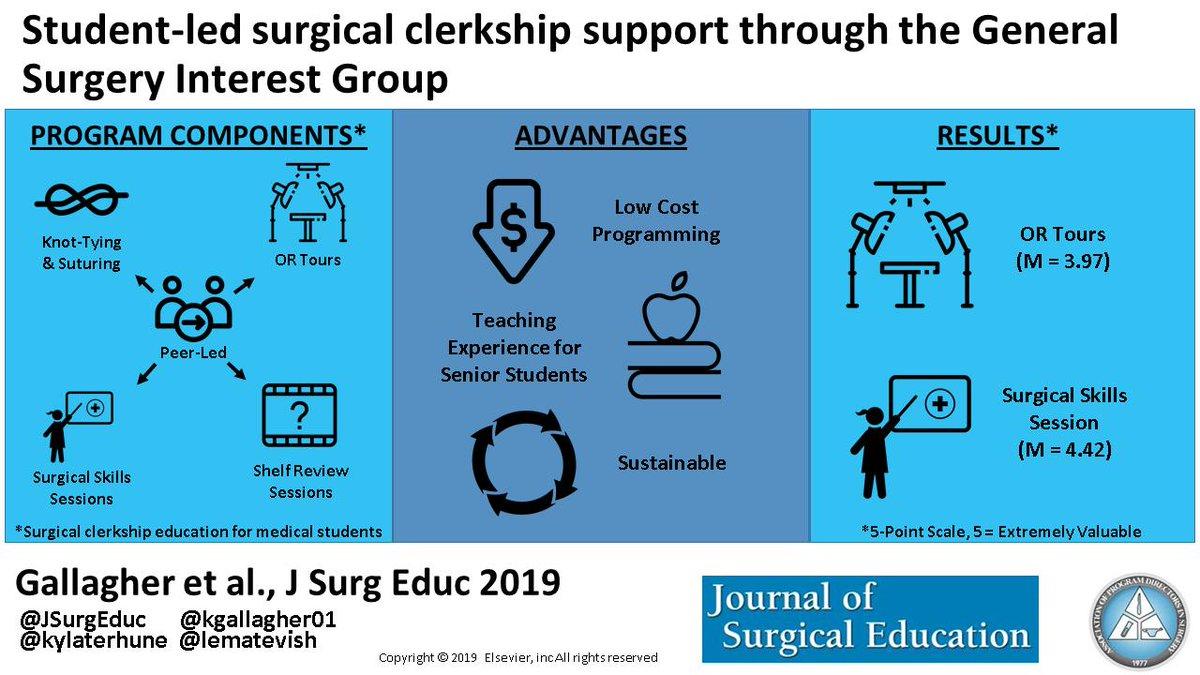 J Surgical Education (@JSurgEduc) | Twitter