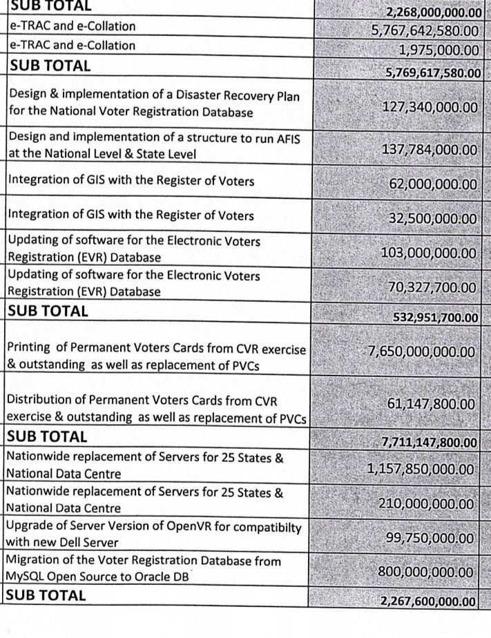 This is #INEC manual used to train ad-hoc staff and it was stated explicitly how to use smart card reader to transmit result. Millions of Naira were signed to replace and upgrade servers, database and softwares. It's too late INEC.  #DemocracyDay #Nigeria #Atiku #AtikuIsComing<br>http://pic.twitter.com/OEkadL9yGd