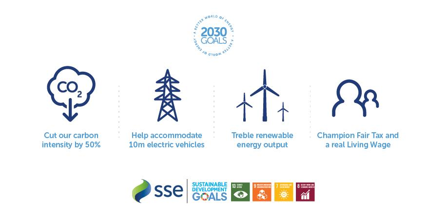 SSE has incremental steps in their 2050 Net-Zero Target. 2030 is the first set of goals.