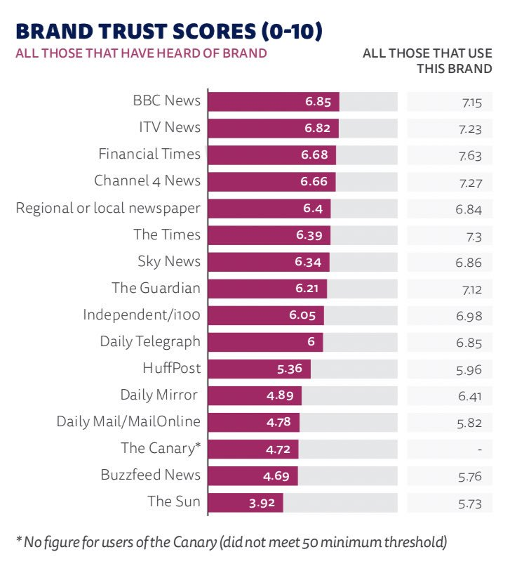 Fascinating research in #DNR19 @risj_oxford about trust in TV News. @itvnews again the most trusted commercial brand but across all media platforms trust is falling reutersinstitute.politics.ox.ac.uk/sites/default/…