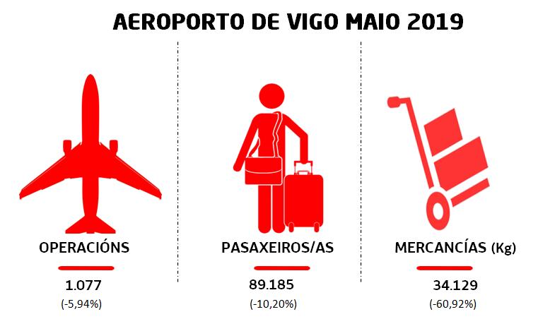 La caída de los vuelos de @Ryanair se percibe en las estadísticas de @aena del mes de mayo. #FlyToVigo