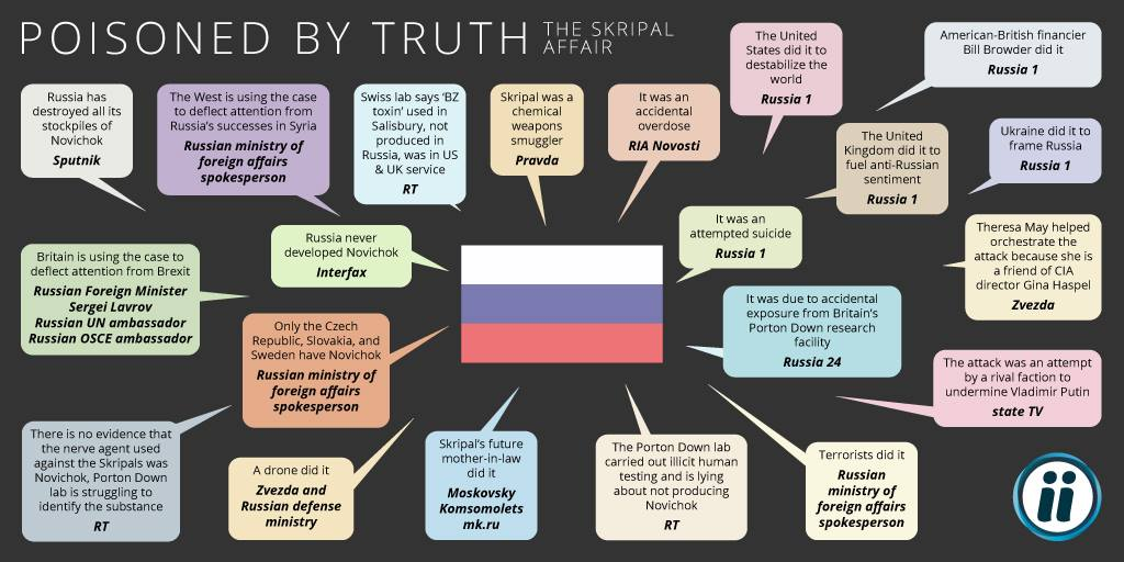 "Here are just 21 of the ""theories"" the Kremlin pushed out to muddy the waters over its attack on Sergei Skripal. We'd counted 37 at the time we published this graphic. #rigastratcom"