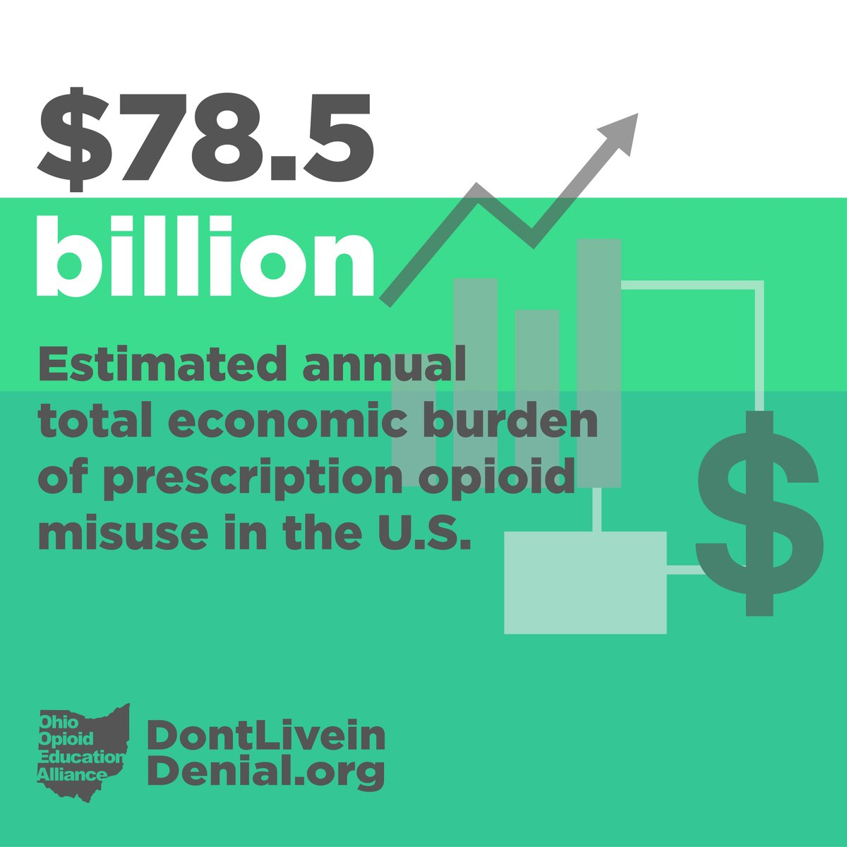 The economic costs of prescription opioid misuse are overwhelming.  #wisdomwednesday  #DontLiveinDenial<br>http://pic.twitter.com/lpIwGqLR90