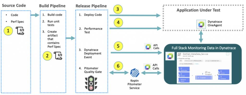 Dynatrace Support Documentation
