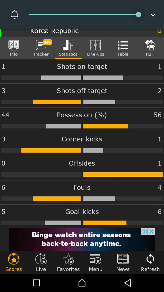 The statistics so far after 45 mins. Go #SuperFalcons <br>http://pic.twitter.com/7j0D1ge4Us