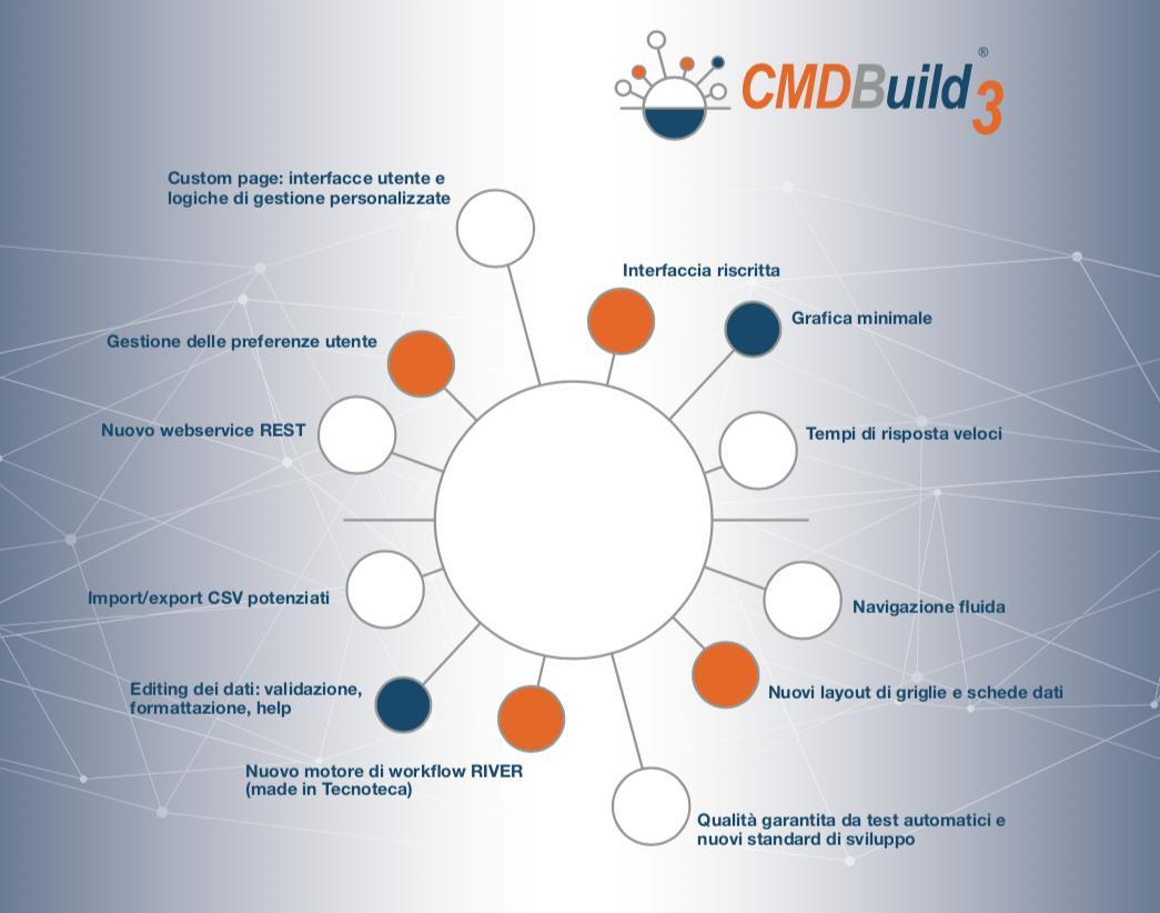 CMDBuild tagged Tweets and Downloader | Twipu