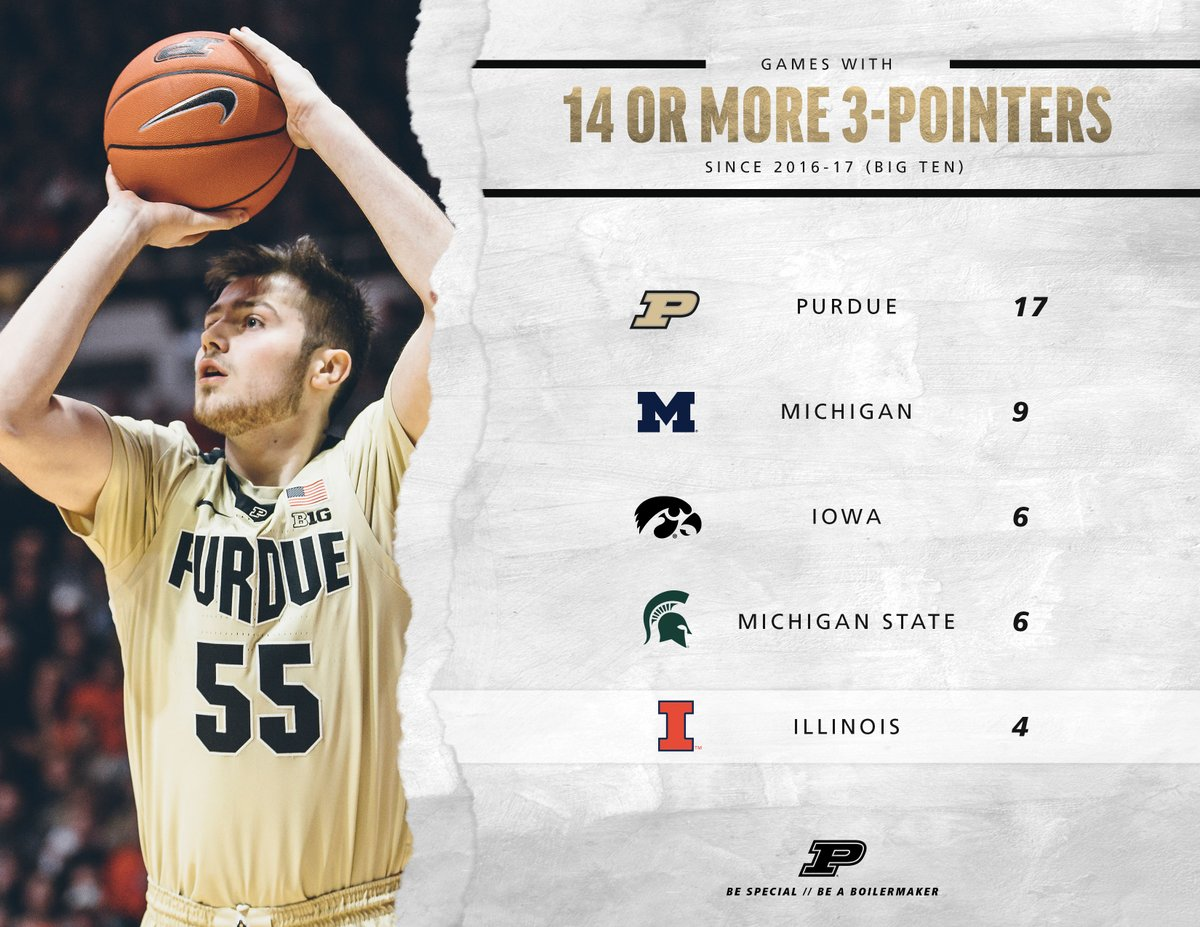 🎆 #FridayFacts   👉: Over the last 3 years, #Purdue has had 17 games of 14 or more 3-pointers. No other #B1G team has more than 9.   #BoilerUp 🚂