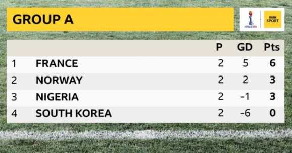Norway remain second in Group A, ahead of Nigeria on goal difference.Victory against South Korea in their final match will send them through to the last 16.➡https://bbc.in/2Ziz5CA  #NOR #FRA #FIFAWWC