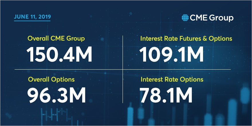 CME Group reached multiple open interest records on June 11, 2019.   Overall CME Group: 150.4M  Interest Rate Futures and Options: 109.1M  Overall Options: 96.3M  Interest Rate Options: 78.1M  http://spr.ly/6015EUJtb