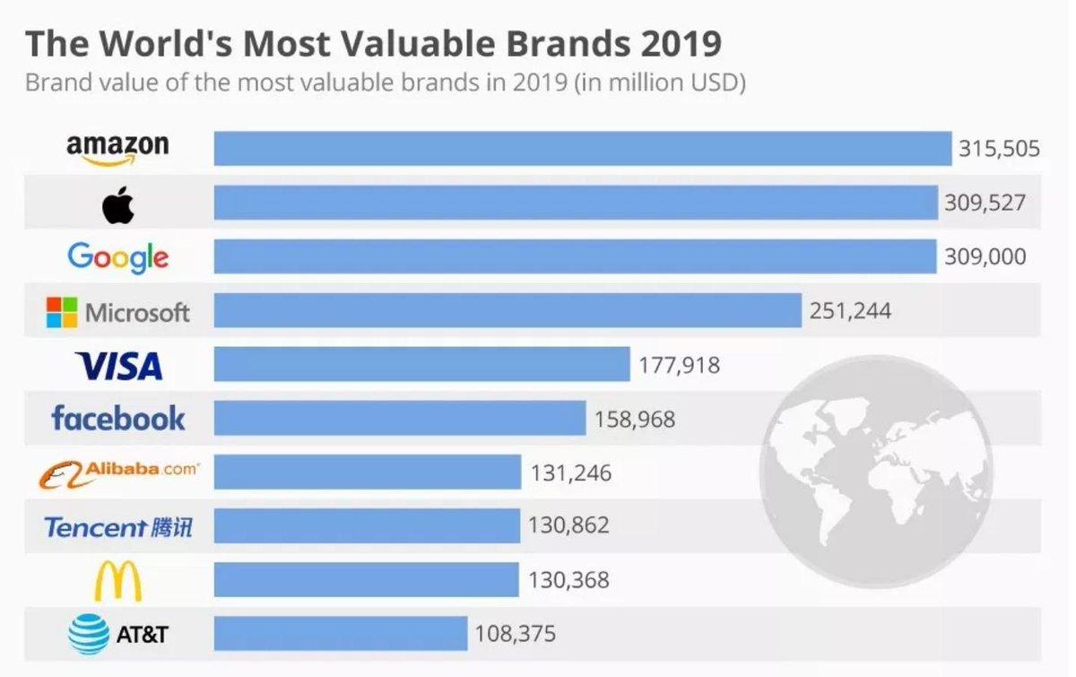 2ce9074c750dc Yeni yayınlanan ''Dünyanın en değerli markaları 2018'' raporu yayınlandı.  Listeye göre