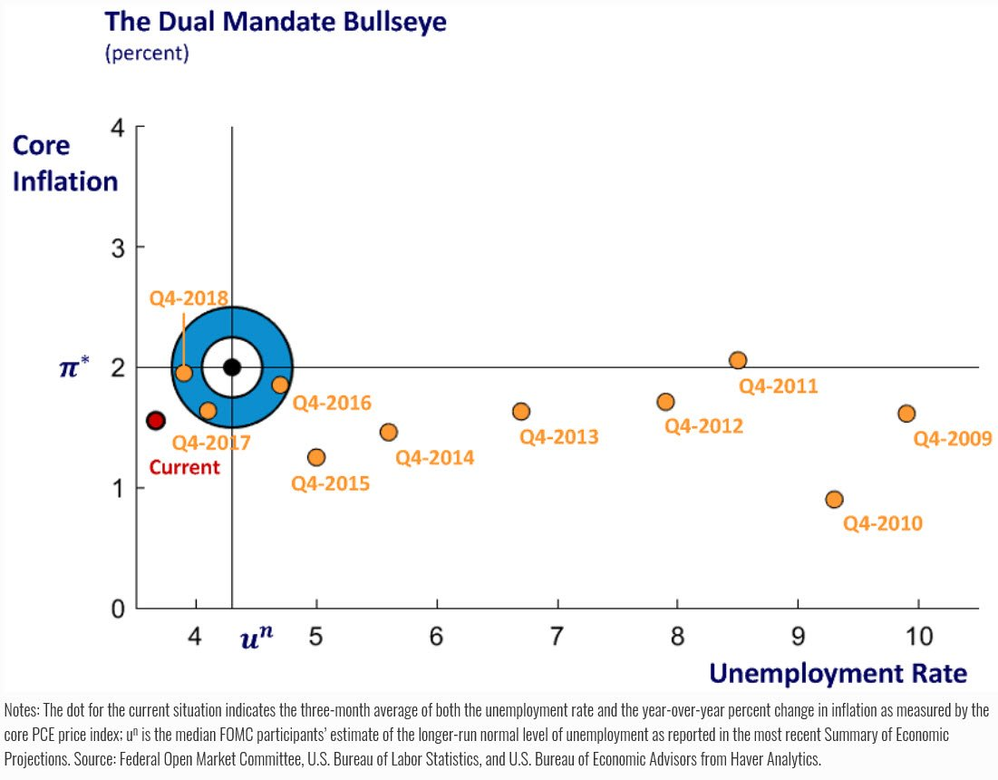 Just Released: Our dual mandate page has been updated to incorporate the May unemployment rate data. Learn more about the dual mandate and view additional charts. https://bit.ly/2pzcVg6