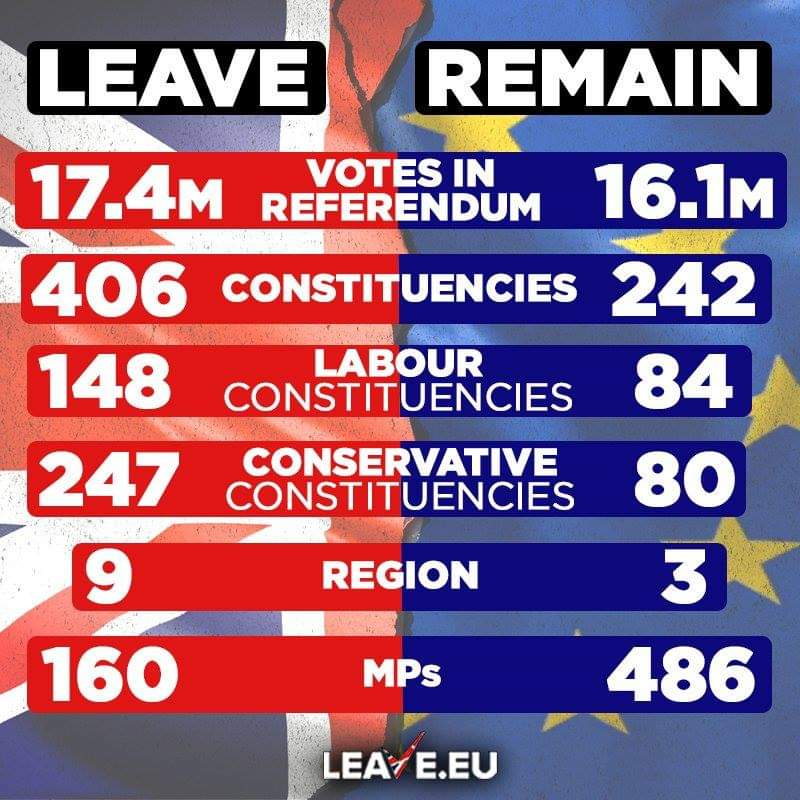 Sorry but the vote is in and I think it's clear that the UK voted to leave #leavemeansleave <br>http://pic.twitter.com/obdo1HSVlB