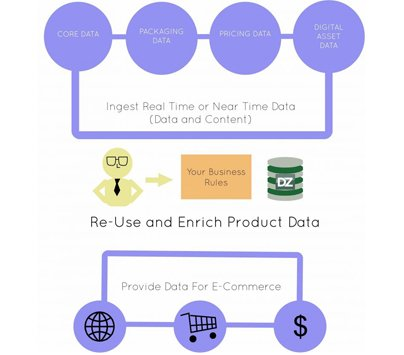 See how dataZen helps you generate worth your business!!!  http://www. dataZenEngineering.com/making-your-da ta-ecommerce-ready/  …  #ECommerce #dataZenEngineering #data #growth #innovation<br>http://pic.twitter.com/OexVqTPRN3