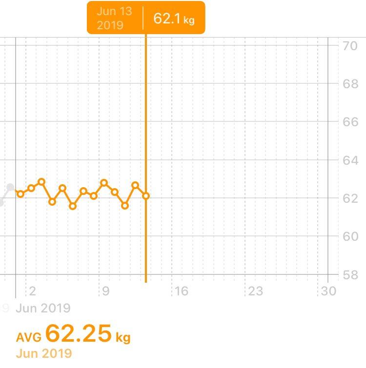 test ツイッターメディア - 最近Tweetサボってたけど、  ヨガは週4ペースで行って キックボクシングも週1で行ってます  体重の減りは無いけど、肩や二の腕などの顔周りがスッキリしたためか  「痩せた?」  と言われること増えてます〜☺️ https://t.co/qNE1sx03Z1