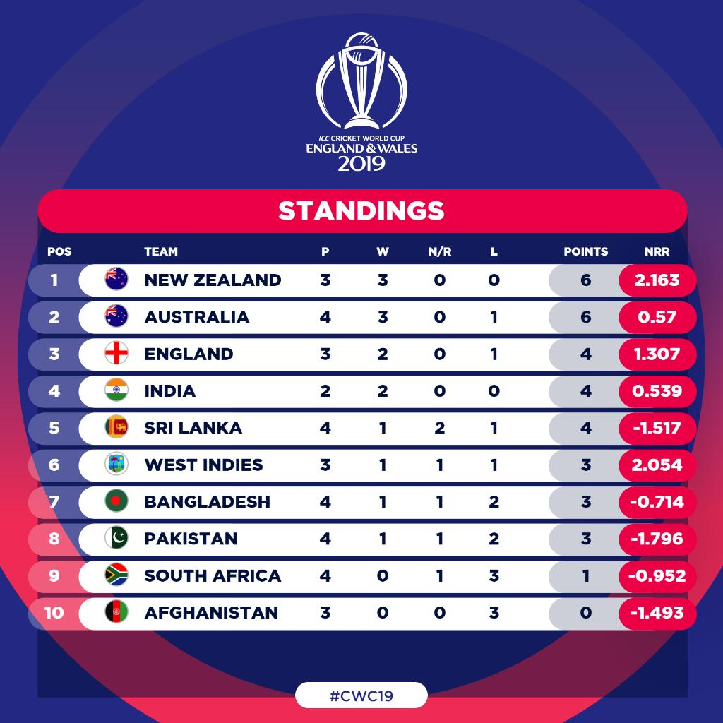 Australia are up to second 👀 Here's how the #CWC19 table looks after today's #AUSvPAK clash.#CmonAussie