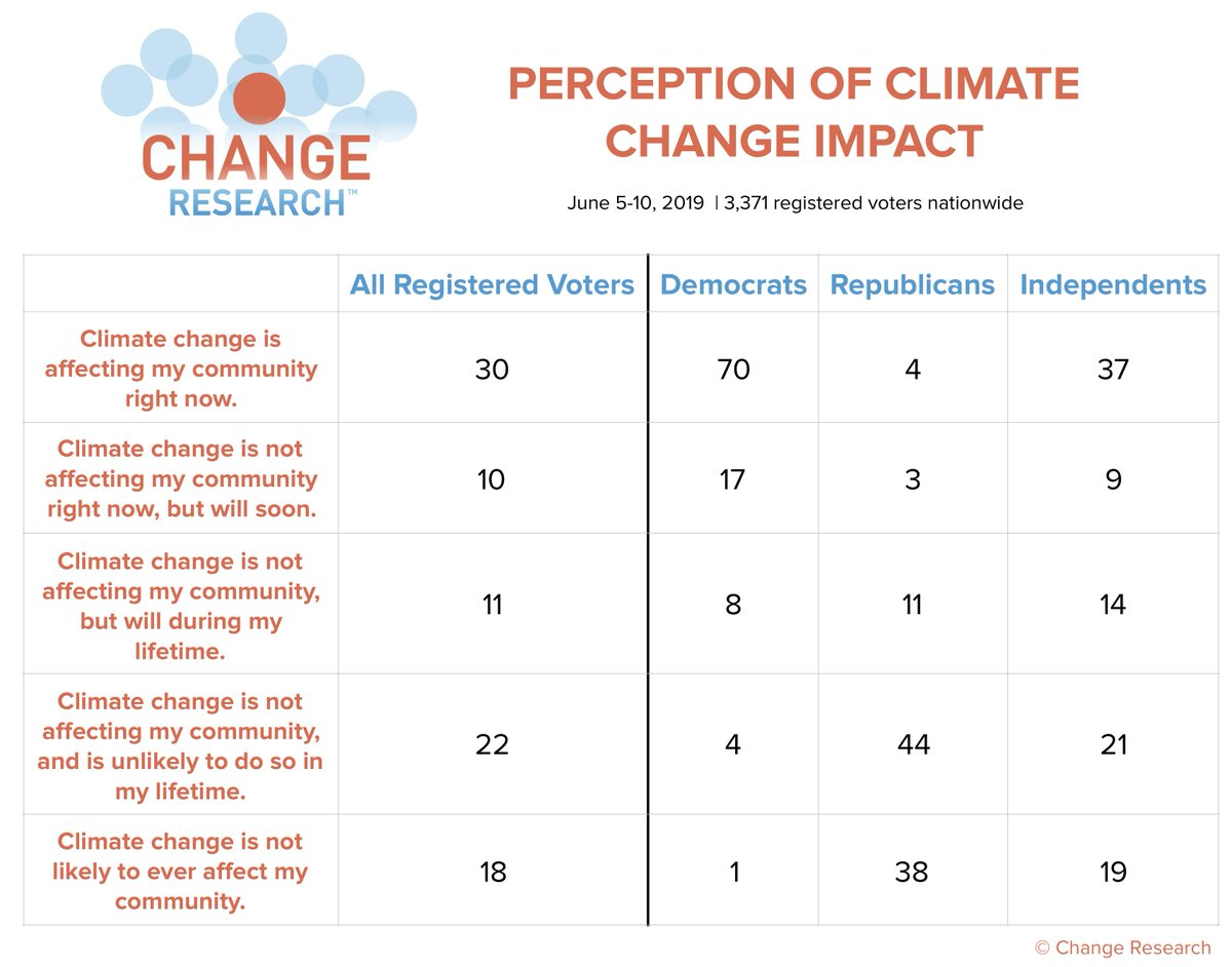NEW NATIONAL POLL ON CLIMATE CHANGE:  Dems think their communities are already feeling the effects of climate change - Republicans don't think they'll see the effects in their lifetimes.  More results here: http://bit.ly/ClimatePoll  (n=3371 registered voters nationwide, Jun 5-10)