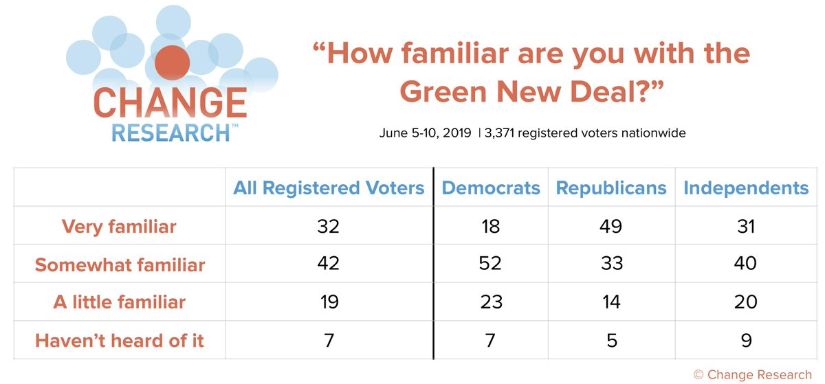 """Republicans are more familiar with the Green New Deal than Democrats - 49% of Rs are """"very familiar"""" with the proposed legislation.   More results from our nationwide climate change poll here: http://bit.ly/ClimatePoll  (n=3371 registered voters nationwide, Jun 5-10)"""