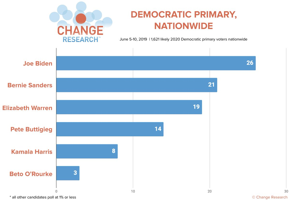 2020 Democratic Primary (Nationwide):  Biden: 26% Sanders: 21% Warren: 19% Buttigieg: 14% Harris: 8% O'Rourke: 3%  More results from our nationwide poll on climate change here: http://bit.ly/ClimatePoll  (n=1621 likely Dem. primary voters nationwide, Jun 5-10)
