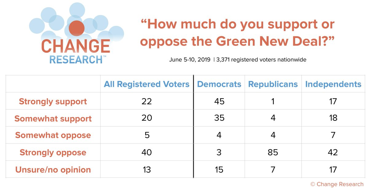 Partisan splits on the Green New Deal are striking - and Republicans' opposition is stronger than Democrats' support.   More results from our nationwide climate change poll: http://bit.ly/ClimatePoll   (n=3371 registered voters nationwide, Jun 5-10)