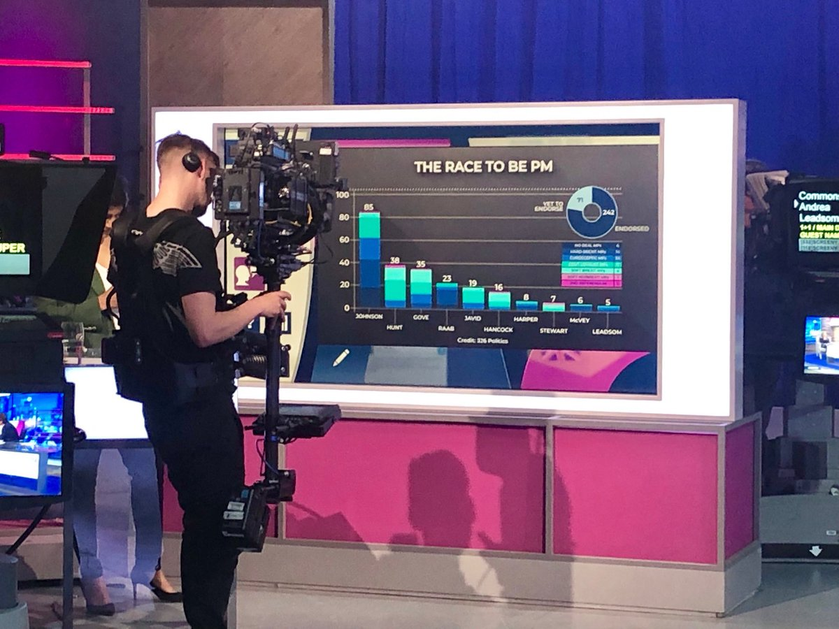 """Tune into #Peston to see who has most nominations in the race for Tory leader. """"Unfortunately @samgyimah has disappeared"""" says @anushkaasthana. """"I'm here!"""" Sam shouts from the corner of the studio"""