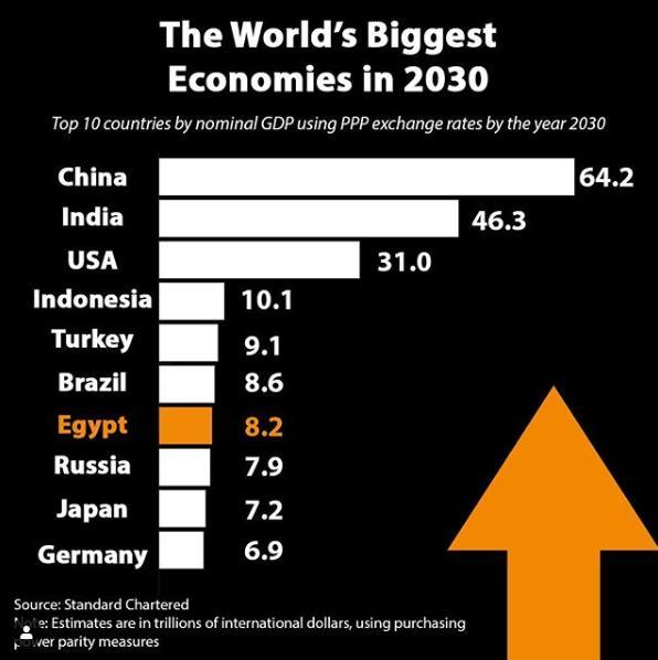 الاقتصاد المصرى يحتل المركز السابع عالميا بحلول 2030http://www.youm7.com/4283279