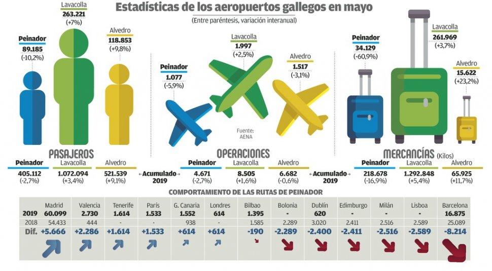 La lucha de #Peinador por ofrecer más destinos no cuenta con el apoyo de la @Xunta . #FlyToVigo ✈️http://bit.ly/2IxHdZ2 Vía @Farodevigo