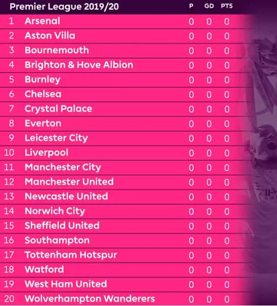 The only time Arsenal can top EPL table #PLfixtures
