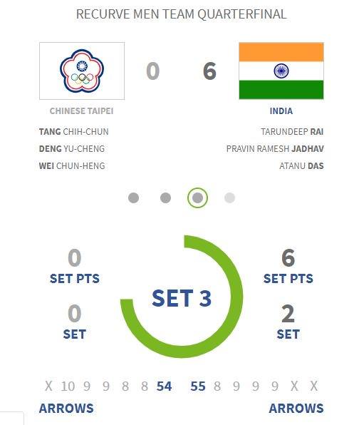Scoreline of quarterfinals