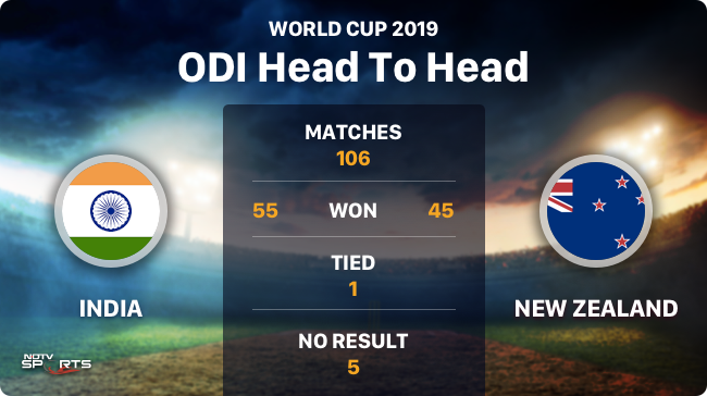 There isn't much to choose between the two sides, given that the records go back 40 years, but India do enjoy a little bit of an edge#INDvsNZ #CWC19 #WorldCup2019LIVE SCORECARD: http://bit.ly/31EyixY LIVE UPDATES: http://bit.ly/2XIhCDl