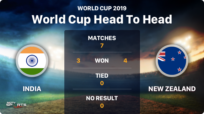 India and New Zealand have had a few face-offs in ICC World Cups and the score is quite close between the two teams#INDvsNZ #CWC19 #WorldCup2019LIVE SCORECARD: http://bit.ly/31EyixY LIVE UPDATES: http://bit.ly/2XIhCDl