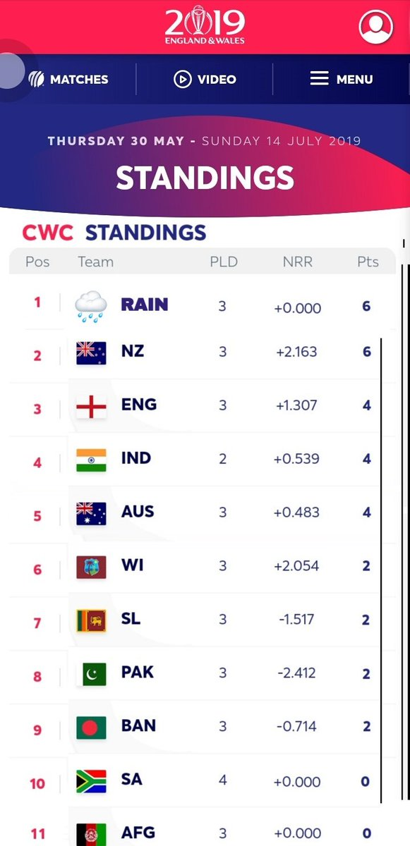 Check the points table #CWC19 #INDvsNZ #ICCWorldCup2019