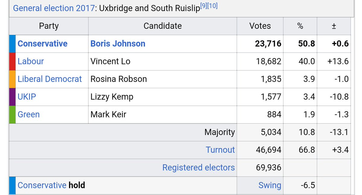 Johnson got 50% of the vote last time.  Which sounds unassailable but Labour got 40%.  I would imagine the Lib Dems and the Green Party would stand aside for a chance to #StopBoris.  #StopBrexit #BrexitVote #BrexitChaos<br>http://pic.twitter.com/bQlgI99BgD