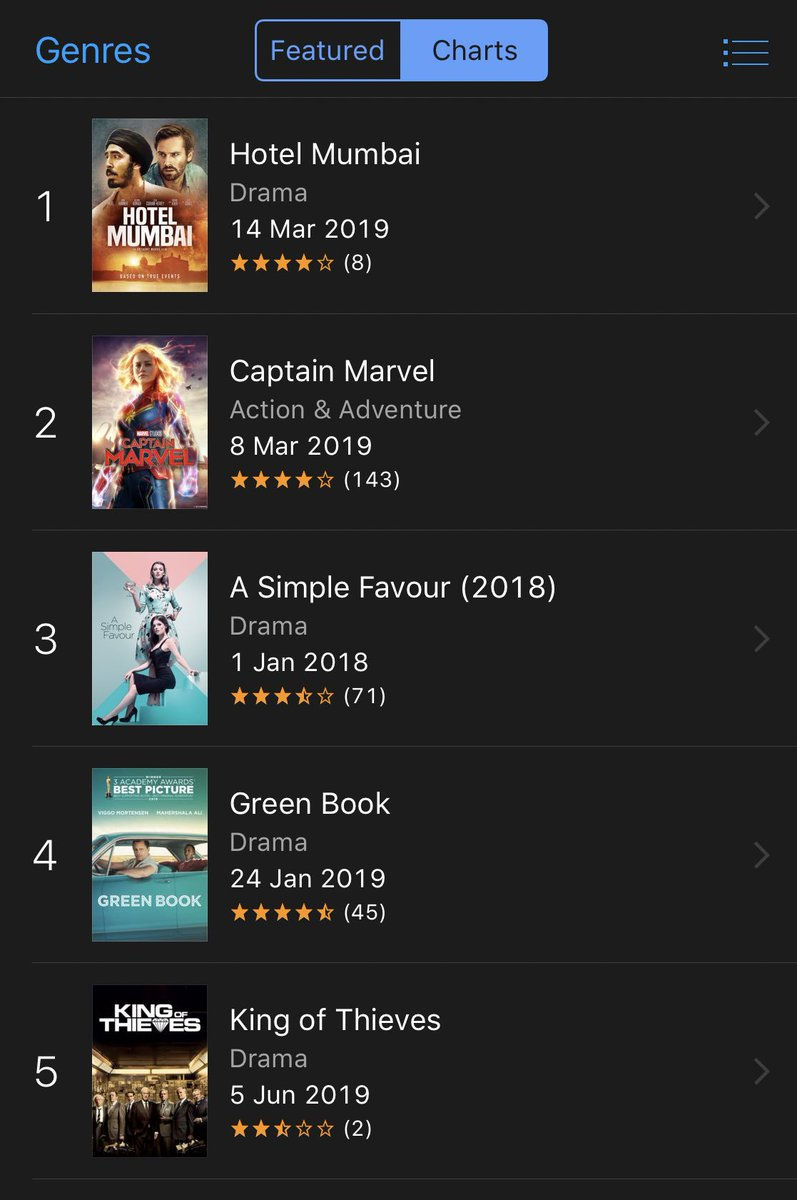 Congrats to the Aussie team behind Hotel Mumbai - #1 on the iTunes Charts. Yours to enjoy at home now https://itunes.apple.com/au/movie/hotel-mumbai/id1447454184…