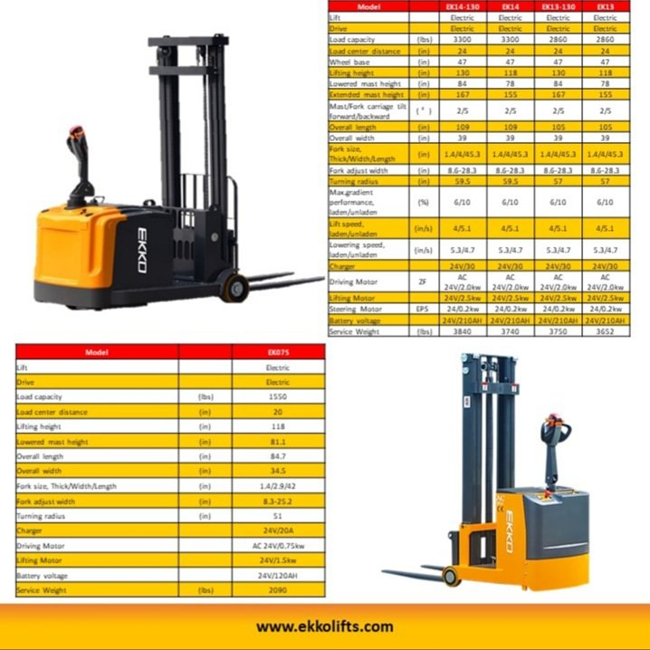"EKKO's Counterbalanced Pallet Stacker from 2860-3300lbs load capacity, 118-130"" lift height. Contact us for your local dealer. (877) 232-6517 info@ekkolifts.com http://www.ekkolifts.com  #ek13 #ek14 #ek07s  #counterbalancestacker #cbstacker #materialhandling #ekko #ekkolifts"