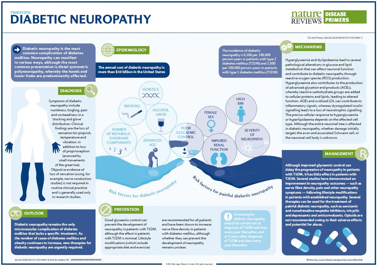 test Twitter Media - Diabetic #neuropathy is the most prevalent complication of #diabetes mellitus.  https://t.co/rwuoGdp0Ia https://t.co/x4NwyLYeV3