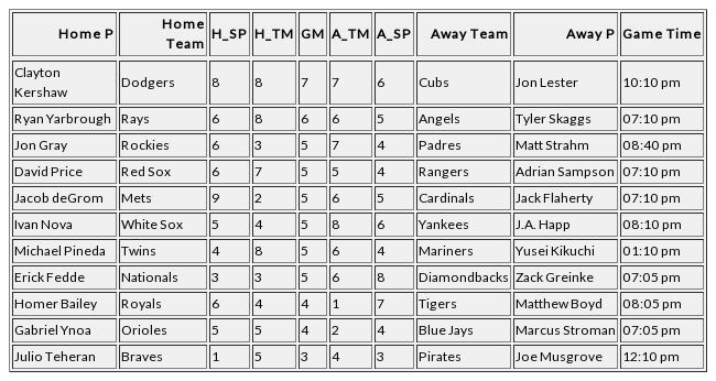 Top games for today by NERD Dodgers (Clayton Kershaw) vs. Cubs (Jon Lester), 10:10 pm ET (NERD: 7) Rays (Ryan Yarbrough) vs. Angels (Tyler Skaggs), 07:10 pm ET (NERD: 6) Rockies (Jon Gray) vs. Padres (Matt Strahm), 08:40 pm ET (NERD: 5) https://t.co/j8Bj2fbrEv