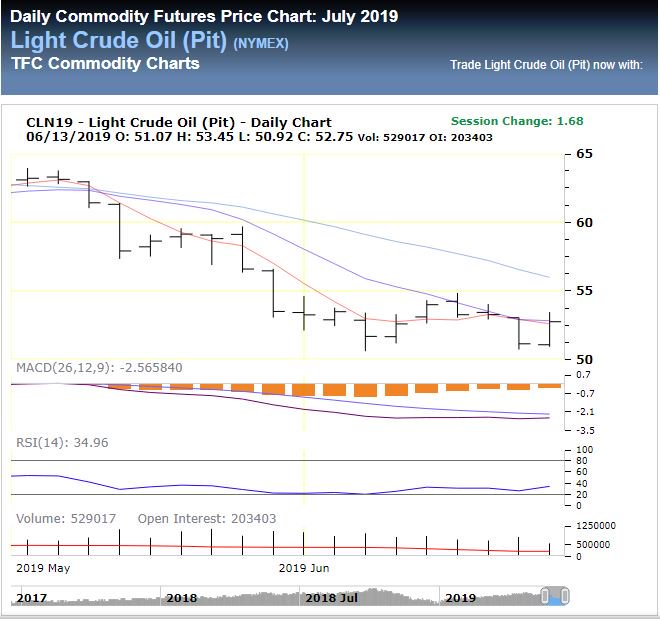 Daily Commodity Futures Price Chart: July 2019 Light Crude Oil (Pit) (NYMEX)