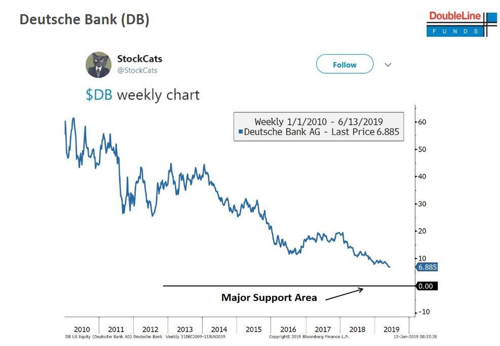 Image result for stockcats twitter deutsche bank